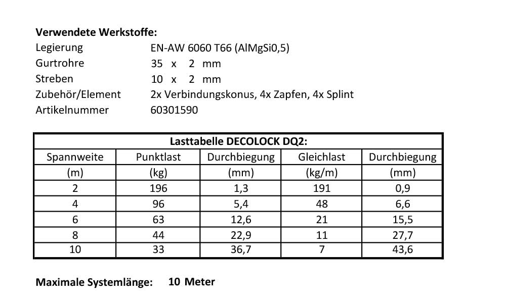 load table Decolock
