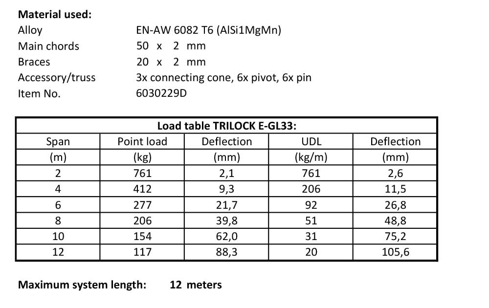 load table Trilock E-GL33