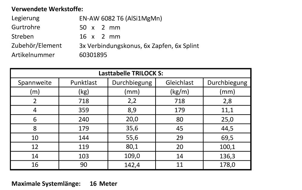 load table trilock