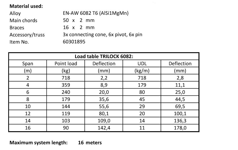 load table trilock system