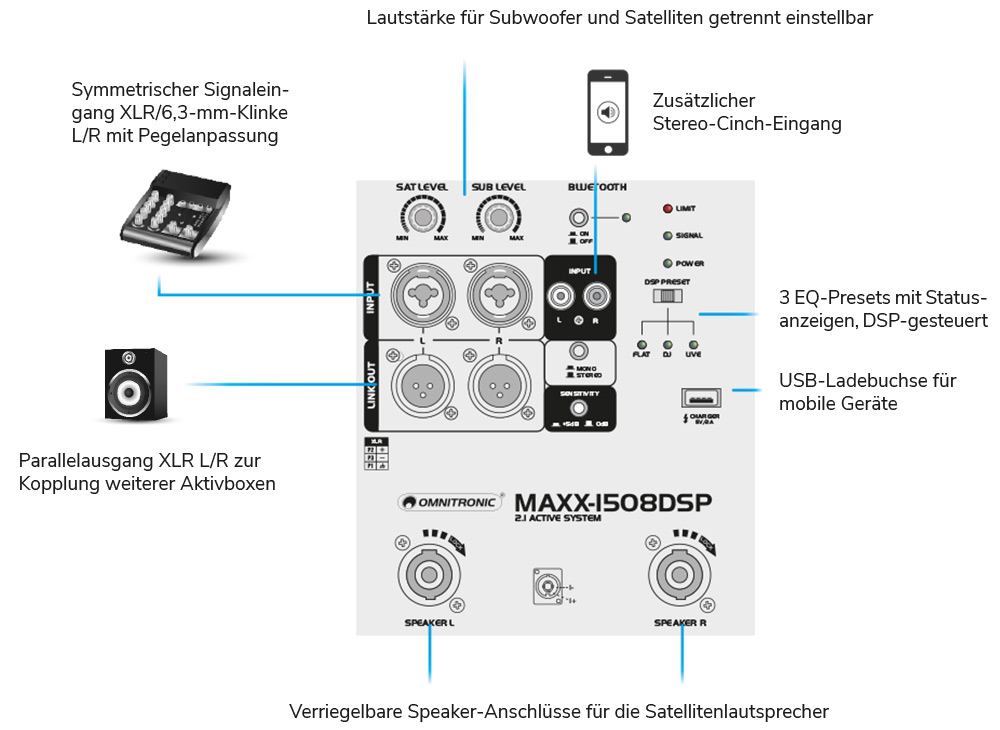 MAXX-1508DSP 2.1 Aktiv-System - omnitronic on